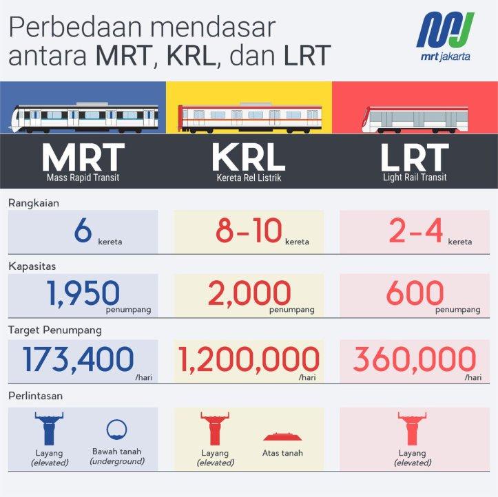 MRT KRL LRT